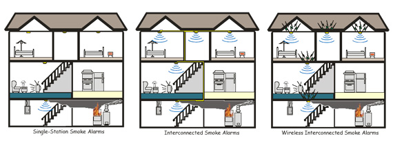 Smoke-Interconnected